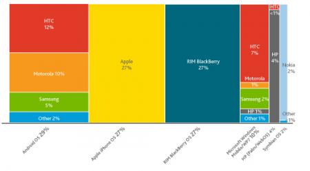 Smartphone Android in vetta alle classifiche americane