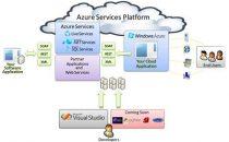 Microsoft con Prometeia per il cloud computing
