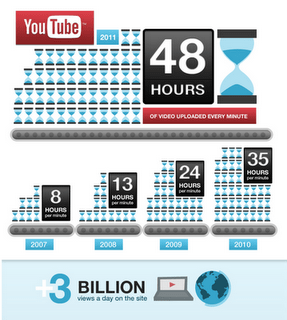I video di Youtube raggiungono nuovi impressionanti record