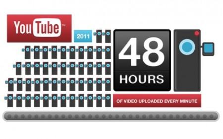 I video di Youtube festeggiano i sei anni con numeri spaventosi