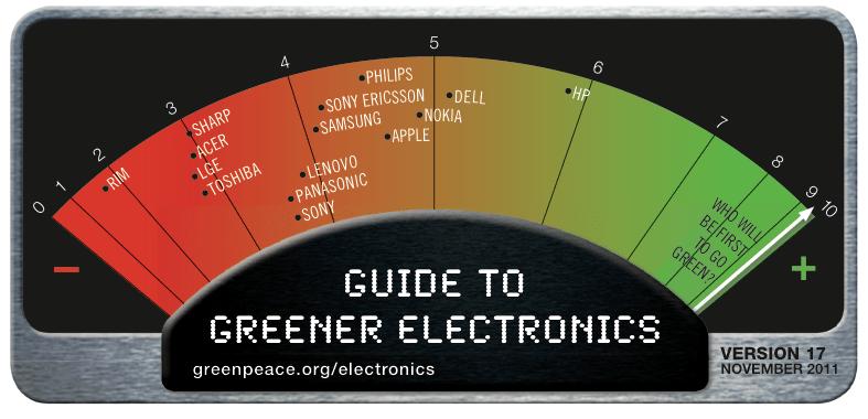 Greenpeace promuove HP e boccia Rim