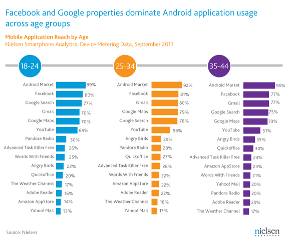 android app nielsen