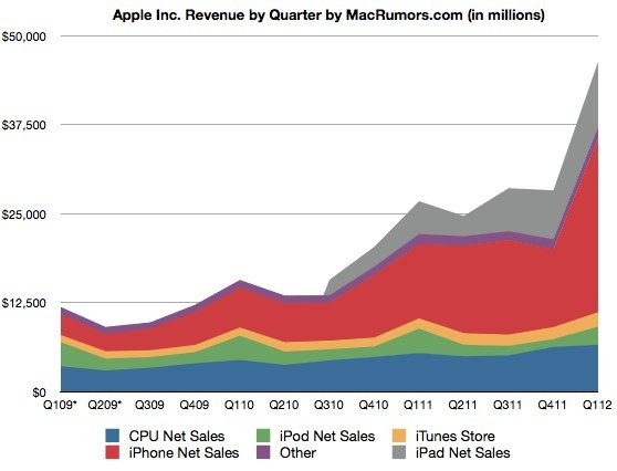 apple q2 2012 revenue