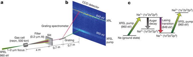 laser atomico raggi x