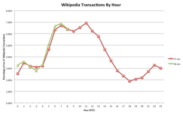 wikipedia blackout transazioni