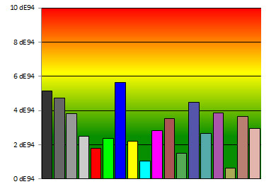rappresentazione colori