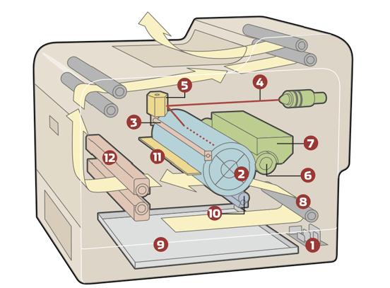 La stampante laser che cancella l'inchiostro sulla carta