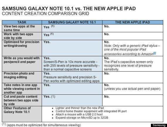 tabella comparativa samsung galaxy note 10.1 vs nuovo ipad