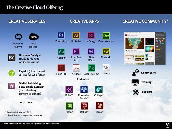 Adobe Creative Cloud: suite con Photoshop a noleggio sulla nuvola
