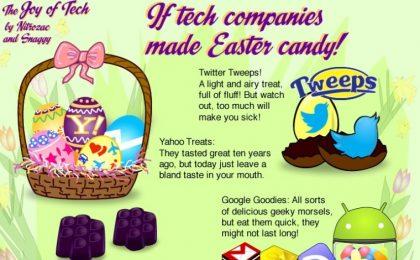Buona Pasqua 2013 con le uova e dolci icona hitech