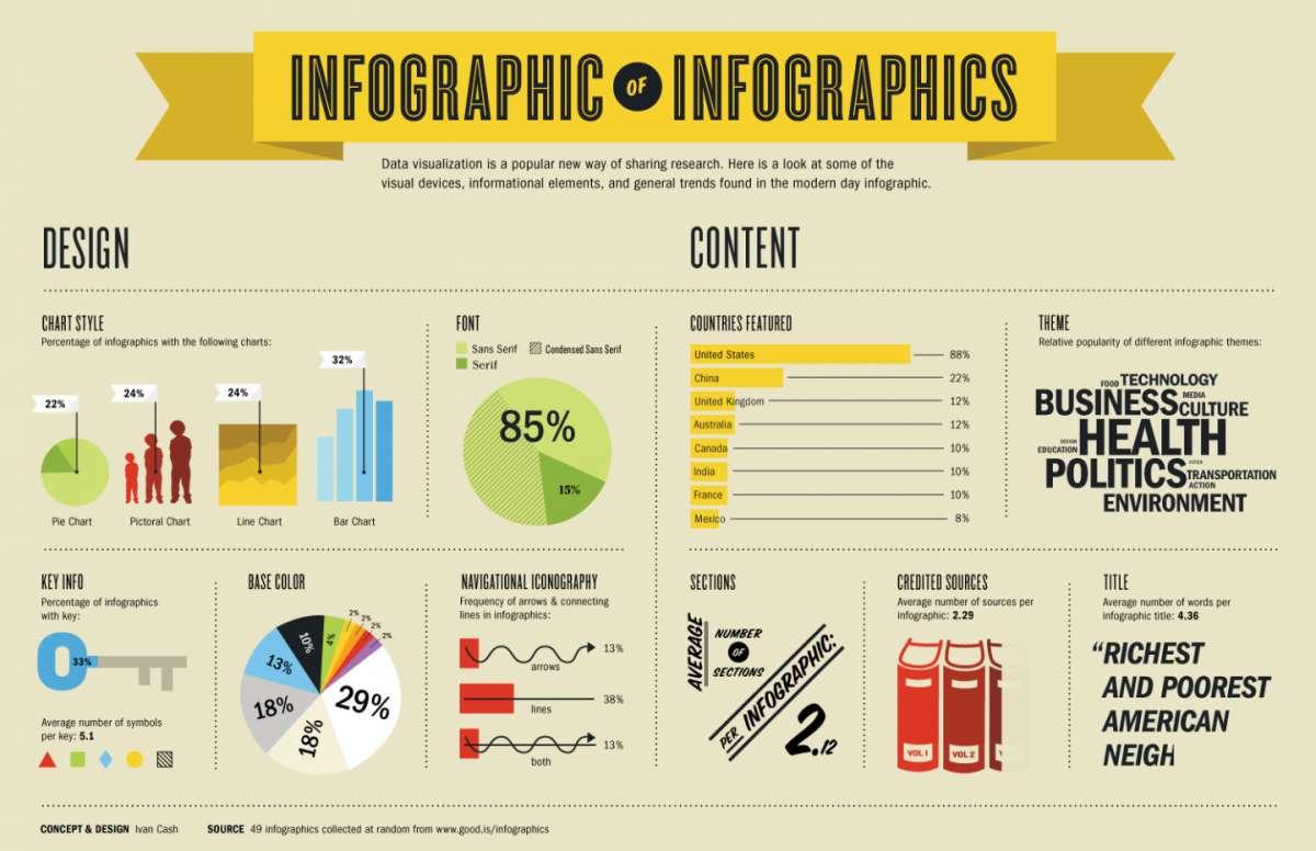 Come creare un'infografica gratis online [FOTO]