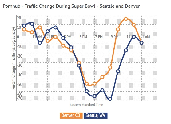 Traffico durante Super Bowl