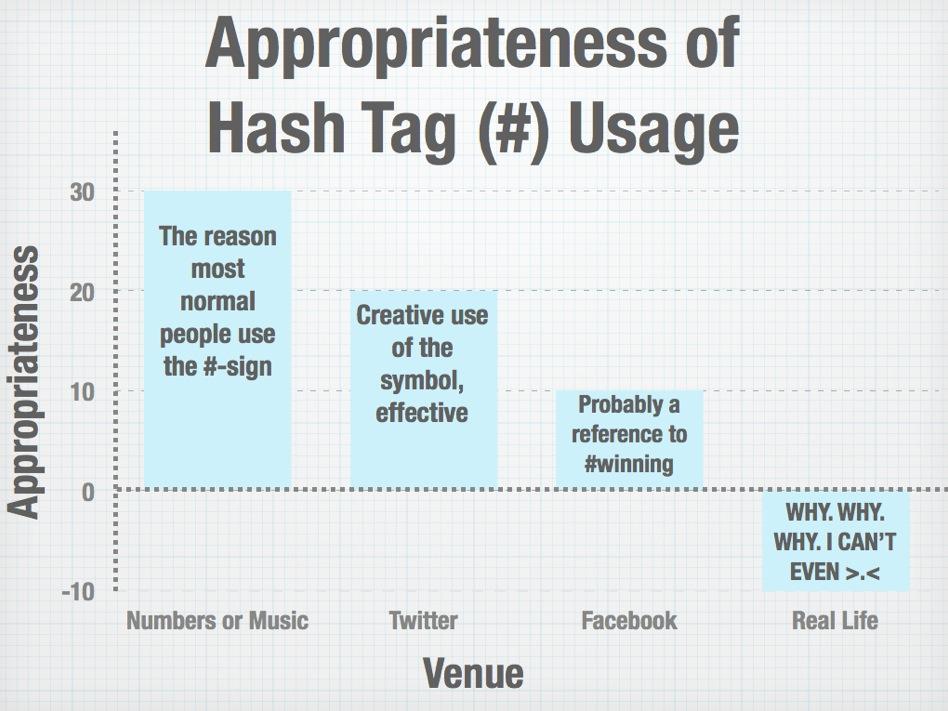 Etichetta Hashtag