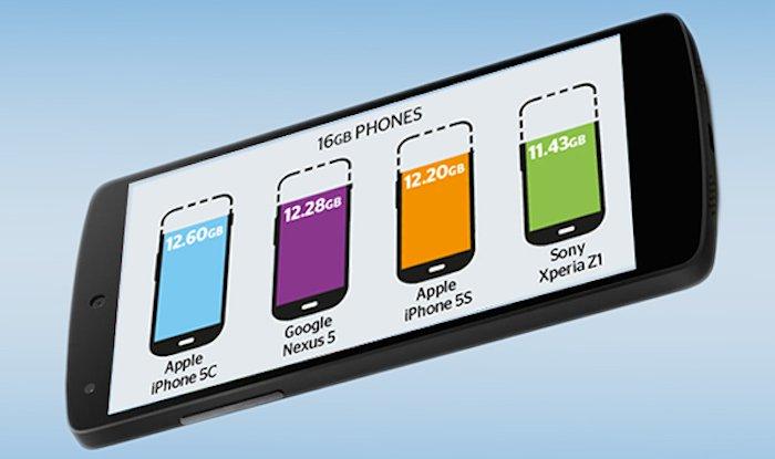 Memoria effettiva Nexus 5