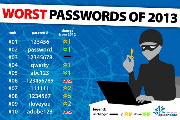 Peggiori password 2013