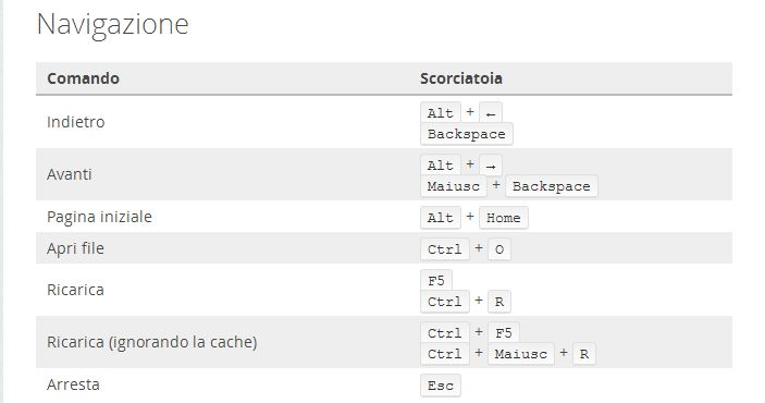 Firefox navigazione scorciatoie