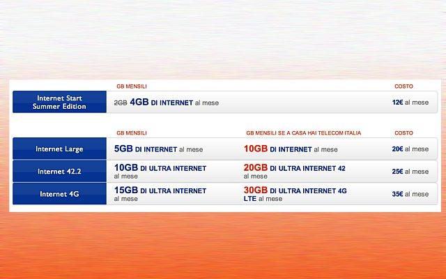 Offerte internet Tim