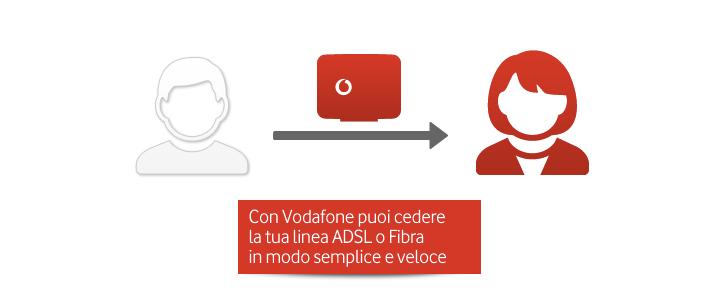 Subentro Vodafone