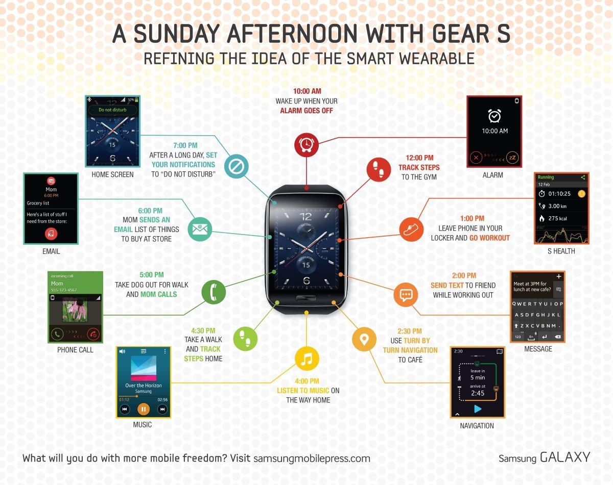 Samsung Gear S funzioni