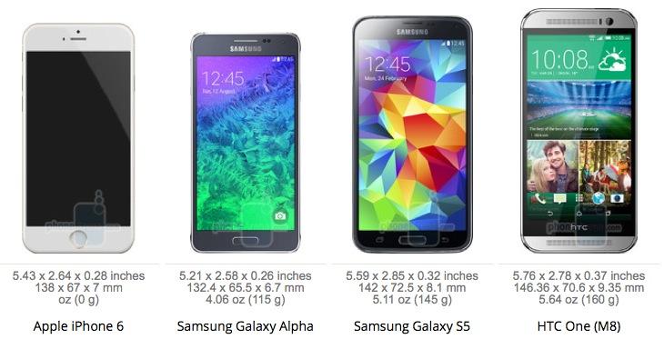 iPhone 6 vs Samsung Galaxy Alpha vs S5 vs HTC One M8