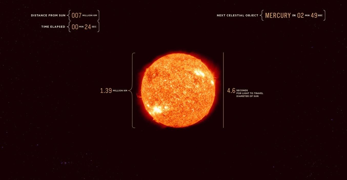 Viaggio nel sistema solare alla velocità della luce [VIDEO]