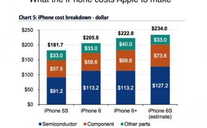 iPhone 6S prezzo: ad Apple costa un terzo
