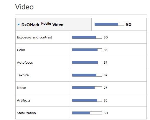 Prestazioni video iPhone 6s