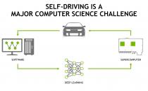 CES 2016: Nvidia ha il Super Computer che pilota unauto