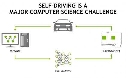 CES 2016: Nvidia ha il Super Computer che pilota un'auto