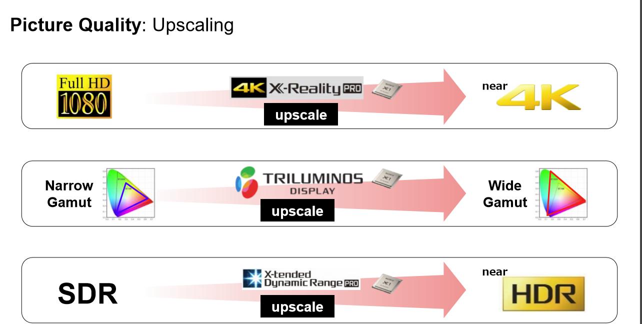 upscaling