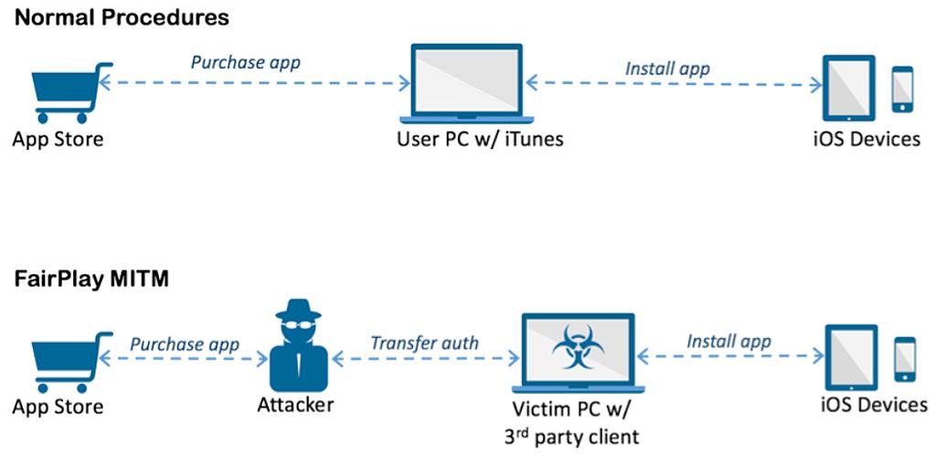 AceDeceiver funzionamento malware