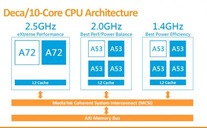 MediaTek Helio X30: il nuovo SoC con processore deca-core doppio cluster