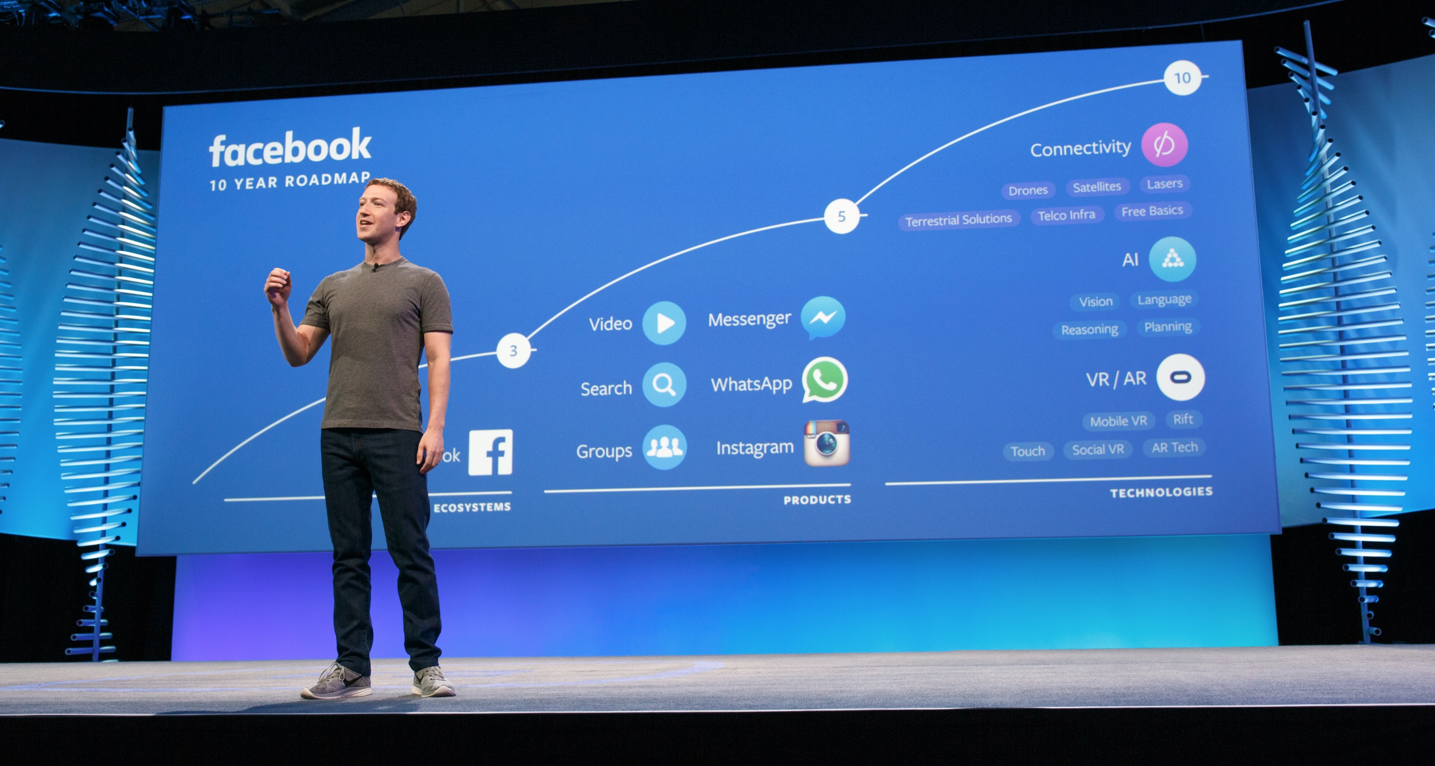 Facebook roadmap 10 anni