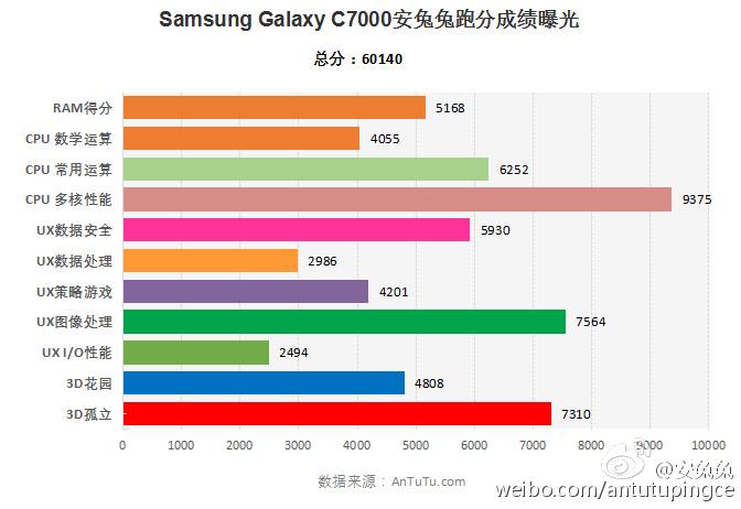 Samsung Galaxy C7 in uscita: rumors sulla scheda