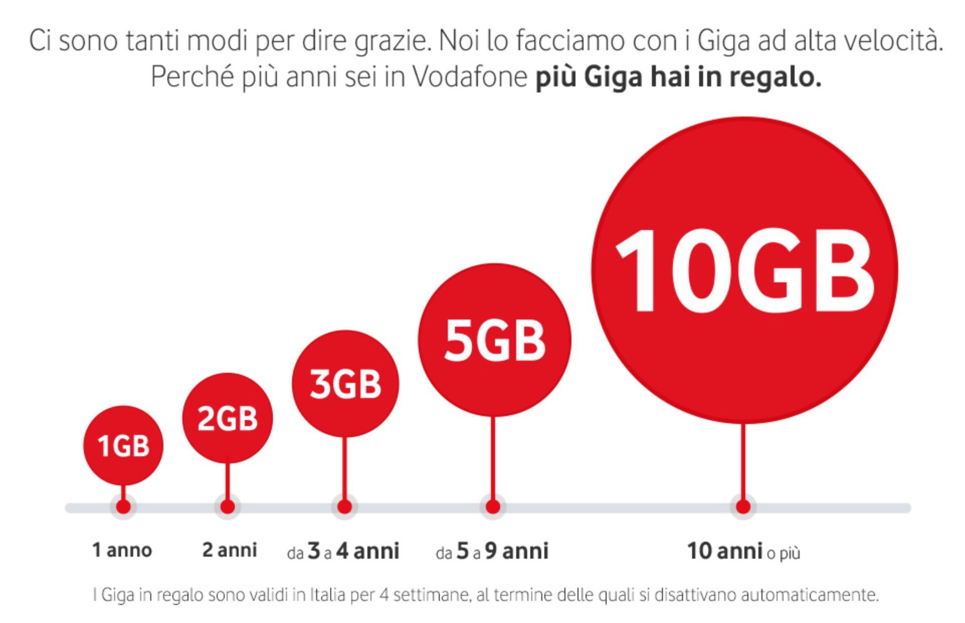 Vodafone più giga in regalo ai clienti