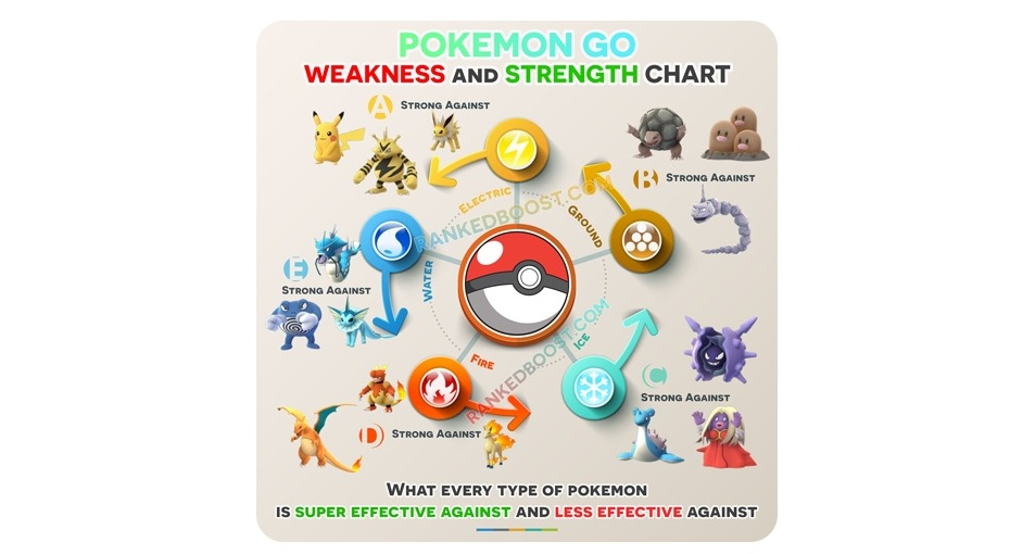 Pokemon Go debolezze