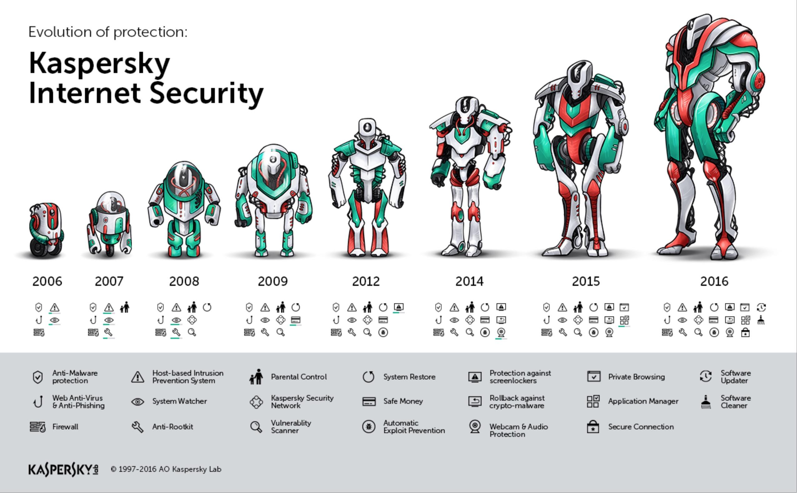 Evoluzione Kaspersky Internet Security