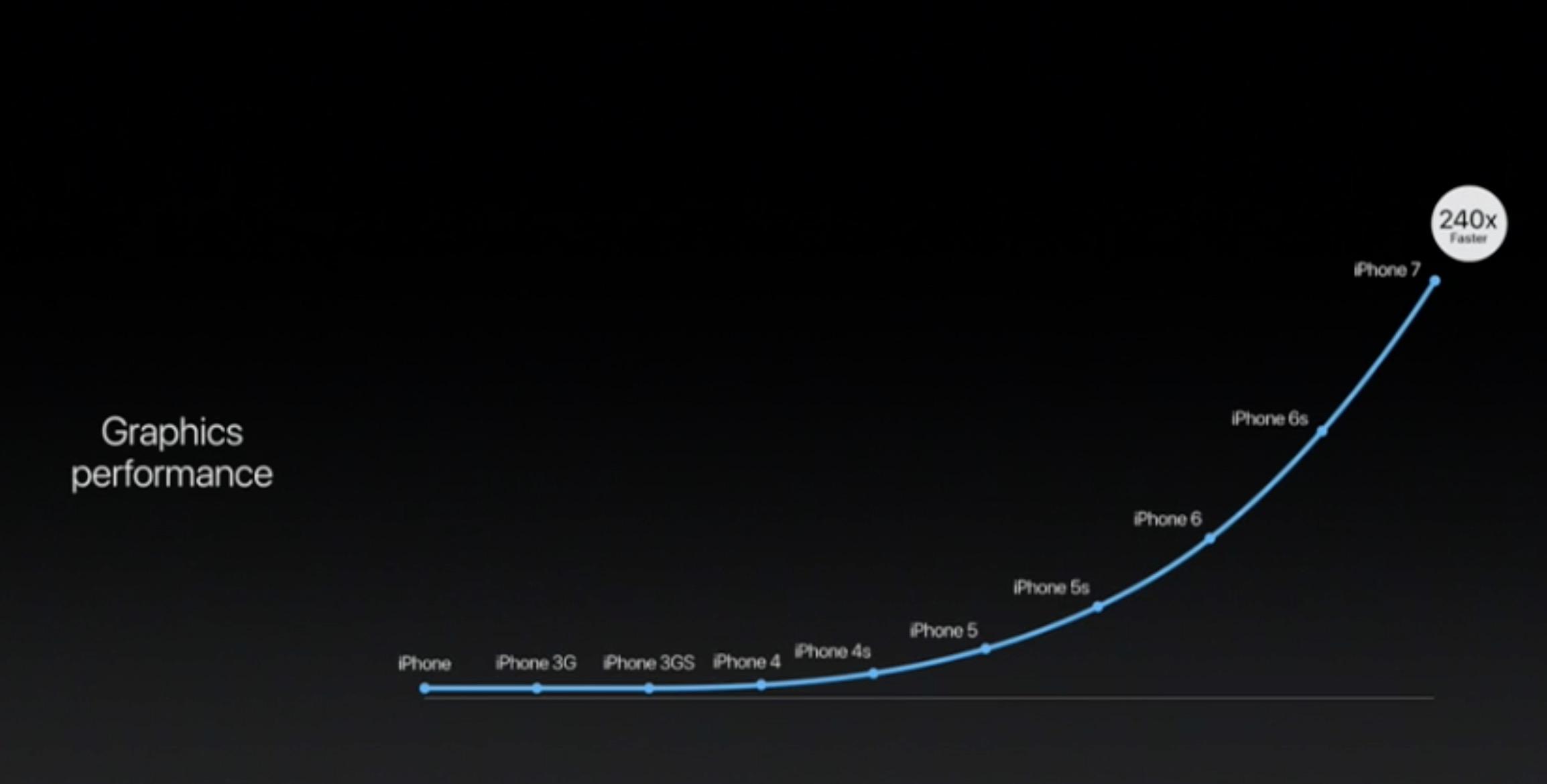 Performance grafiche iPhone 7