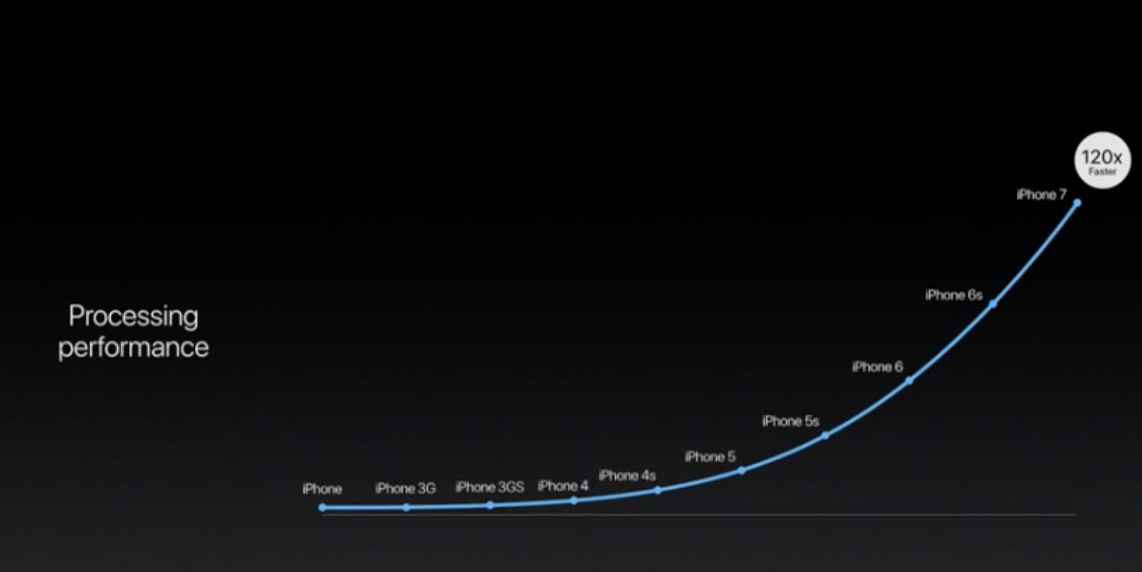 Performance processore iPhone 7