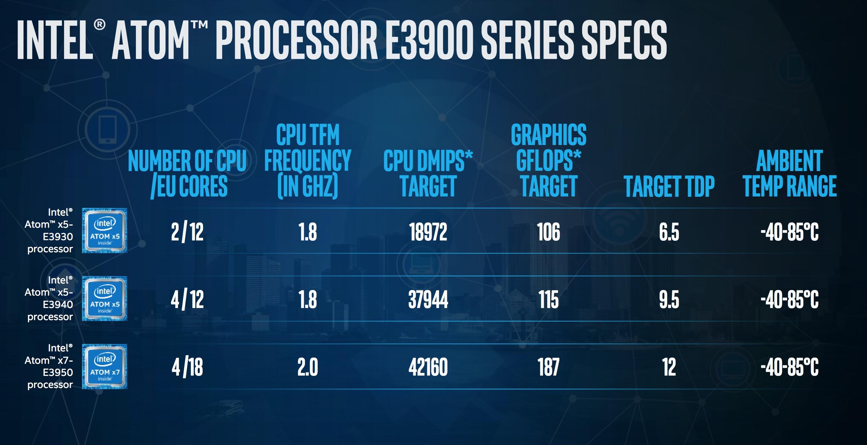 Intel Atom E3900 scheda