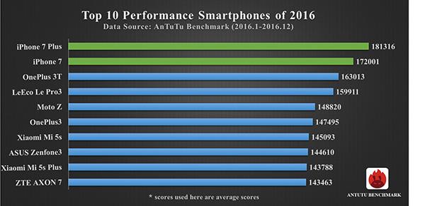 iPhone 7 Plus è lo smartphone più potente uscito nel 2016 per AnTuTu
