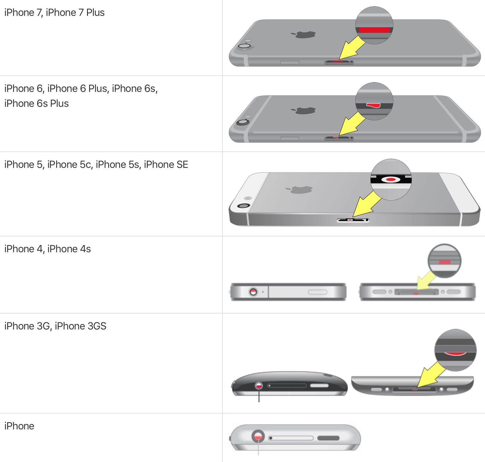 iPhone indicatori di contatto con liquidi