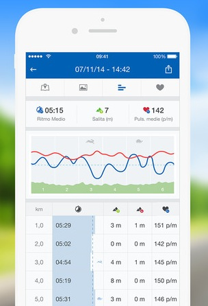 Migliori_app_per_correre_Runtastic