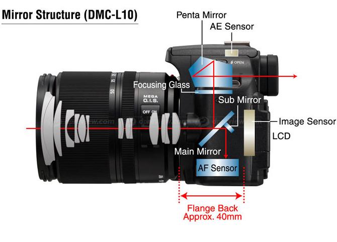 fotocamere reflex struttura