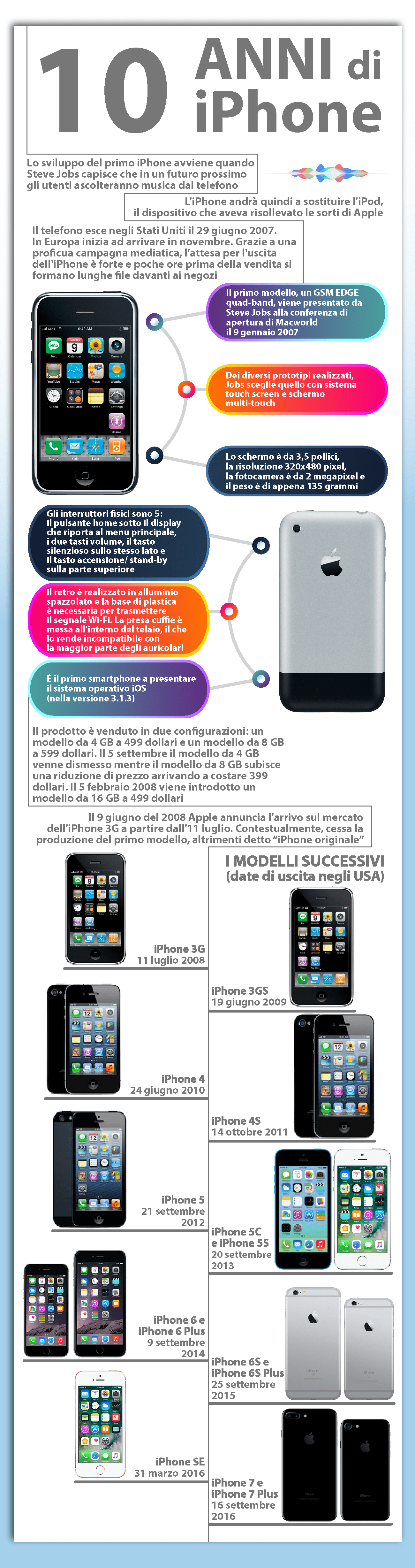 Infografica storia iPhone