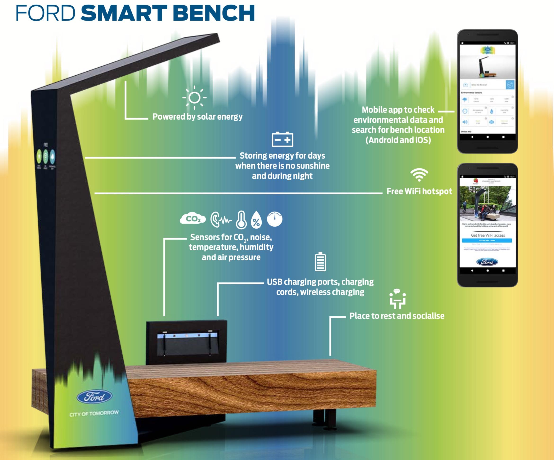 Ford Smart Benches funzionalità