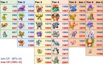 Pokemon Go Raid: i livelli PL minimi e massimi dei boss e gli IV