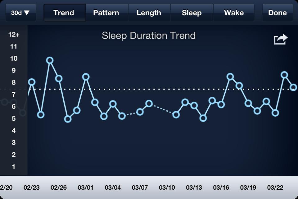 App per dimagrire, SleepBot
