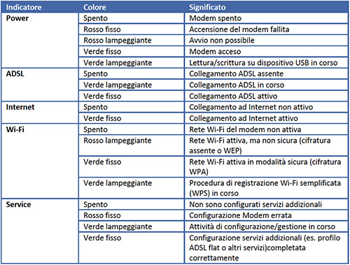 Spie luminose modem Telecom Italia