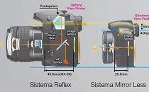 Comprare una fotocamera mirrorless: guida all'acquisto